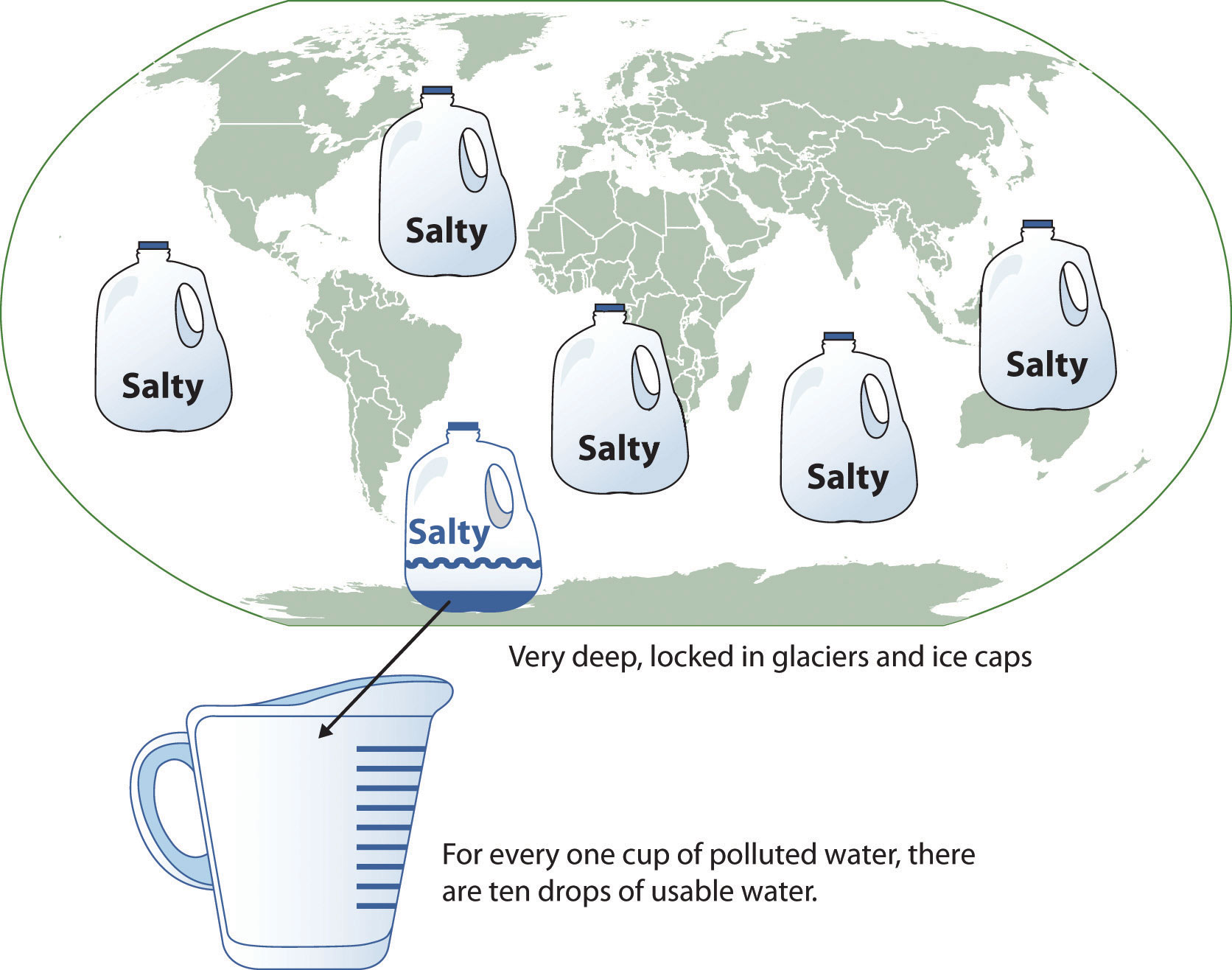 Planetary Water Supply. For every one cup of polluted water, there are ten drops of usable water.