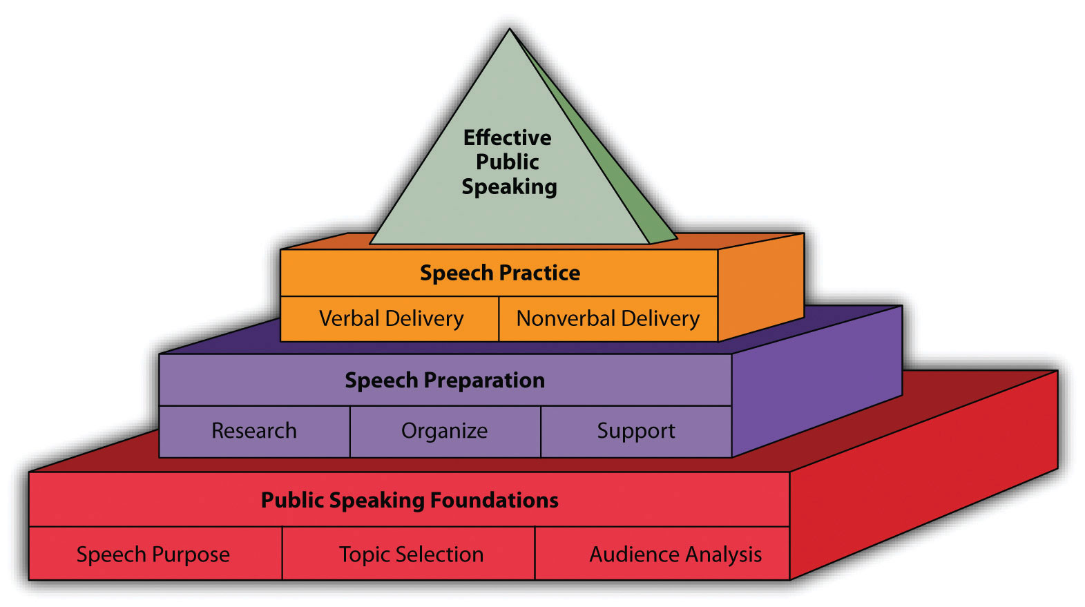 Public Speaking Pyramid: Speech Practice (Verbal and Nonverbal Delivery), Speech Preparation (Research, Organize, and Support), and Public Speaking Foundations (Speech Purpose, Topic Selection, and Audience Analysis).