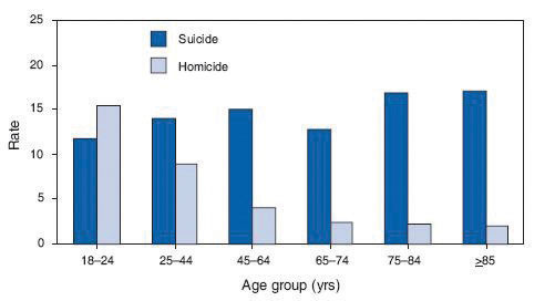 Natural Death vs. Homicide Bar Graph