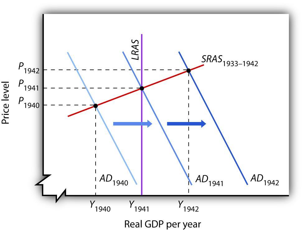17.1 The Great Depression and Keynesian Economics ...