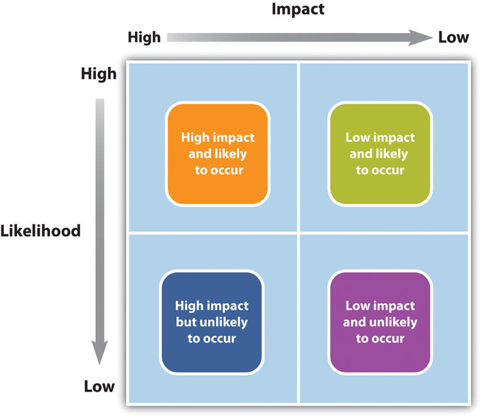 Risk and Impact