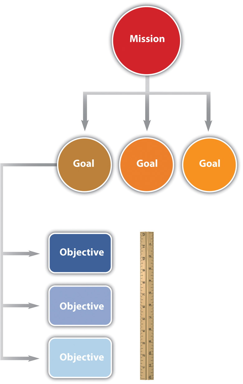 Relationships between Mission, Goals, and Objectives