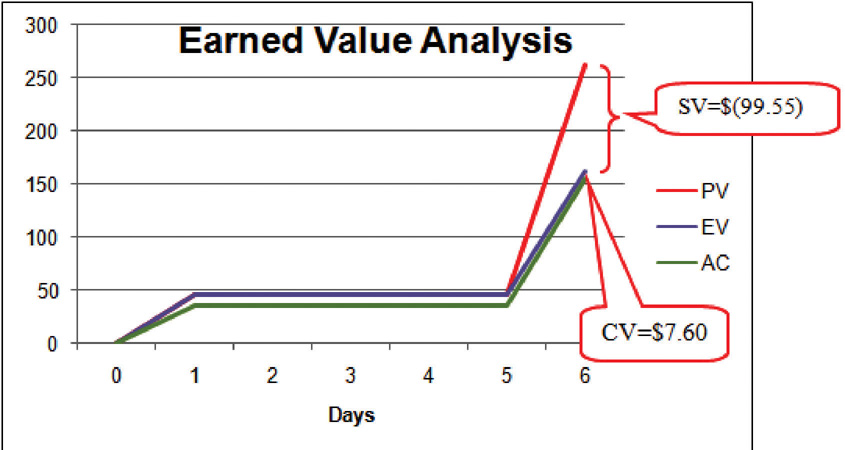 Schedule Variance and Cost Variance on Day Six of the John's Move Project