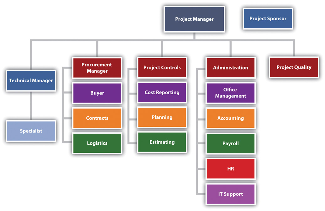 Typical Project Organization