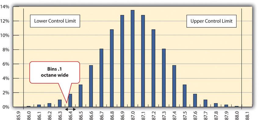 Normal Distribution of Measurements of Gasoline Samples