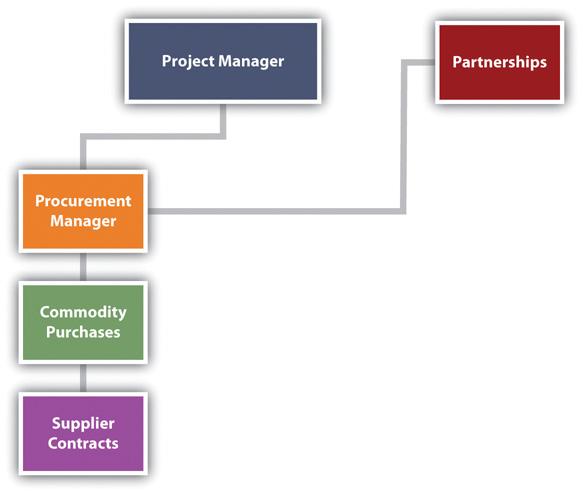 Procurement Manager Relationships