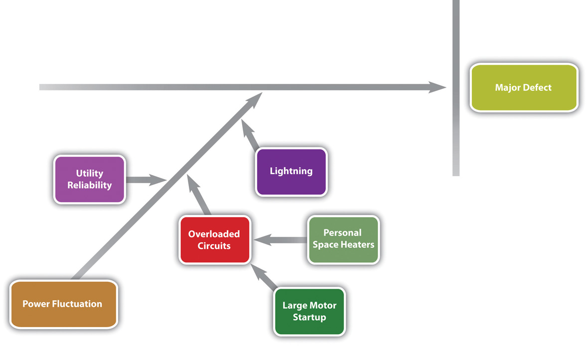 Possible Causes of Power Fluctuation