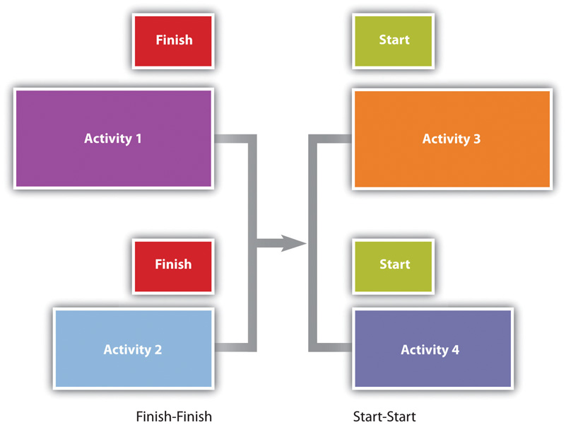 Concurrent activities can be constrained to finish at the same time or start at the same time.