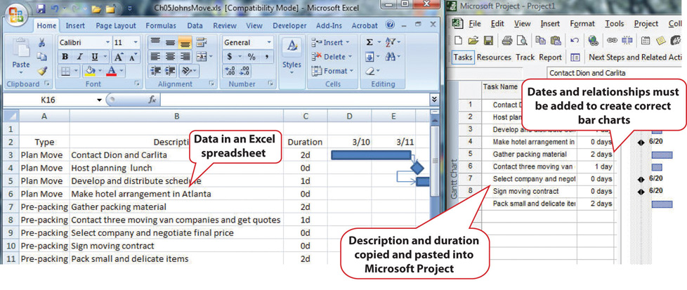 List of Activities Transferred to a Project Management Program. Data in the excel spreadsheet can be categorized by dates and relationships that must be added to create correct bar charts. These descriptions and durations copied and pasted can be put into the Microsoft Project.