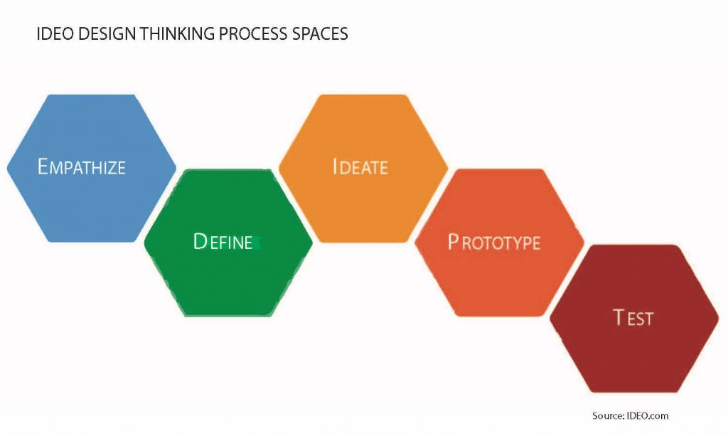 Diagram of design thinking process based on IDEO model. Ali Boese
