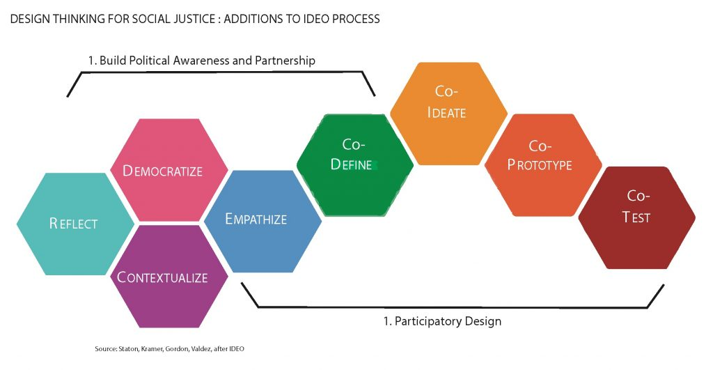 Diagram of design thinking for social justice process based on Staton, B., Gordon, P., Kramer, J., & Valdez, L. (2016). From the Technical to the Political: Democratizing Design Thinking (Vol. Stream 5, Article no. 5-008). Ali Boese