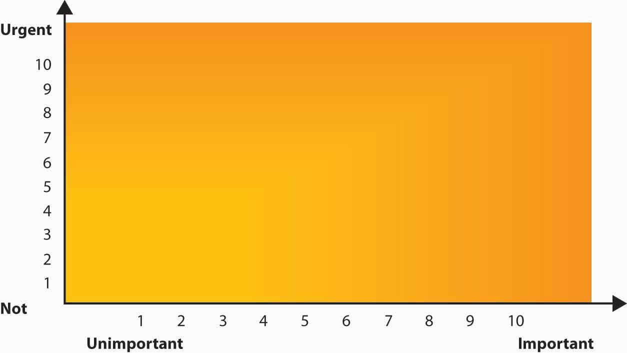 A graph with the spectrum of not urgent and urgent on the y-axis, and unimportant and important on the x-axis