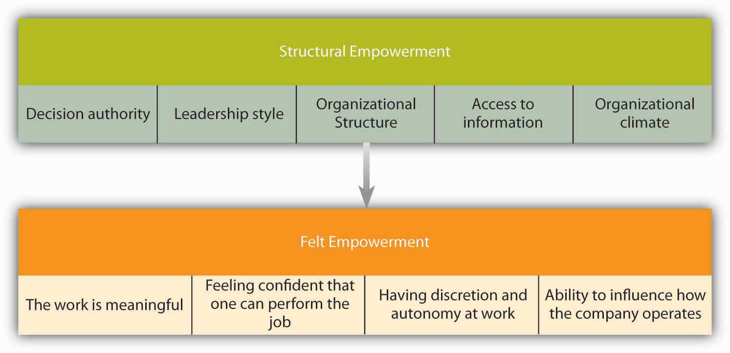 The empowerment process starts with structure that leads to felt empowerment.