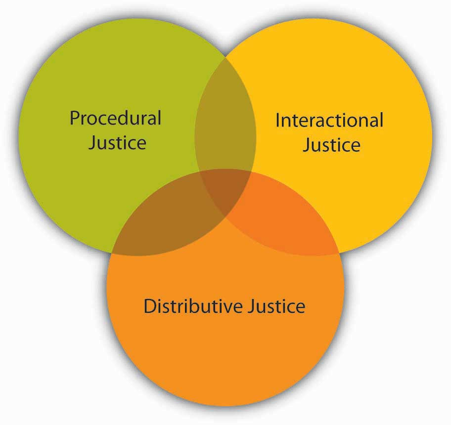 Dimensions of Organizational Justice: Procedural, Interactional, and Distributive