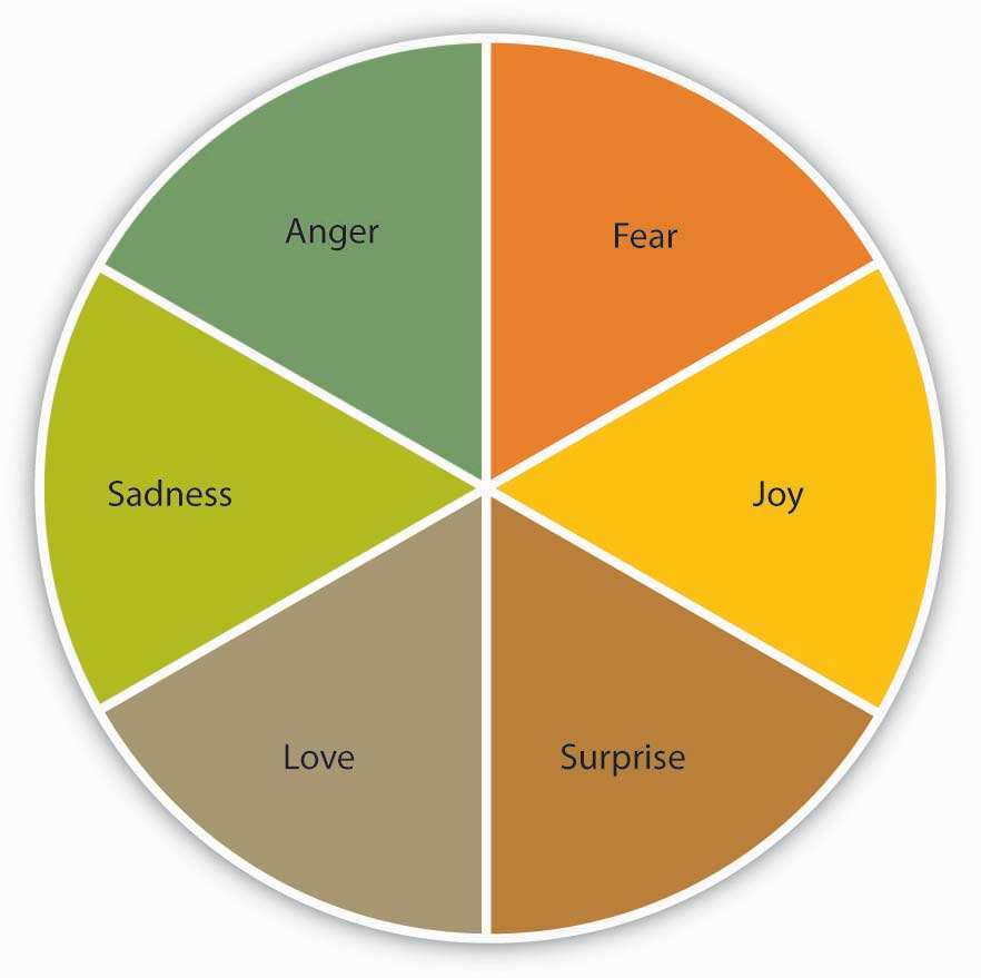 According to Affective Events Theory, six emotions are affected by events by work. These emotions are Fear, Joy, Surprise, Love, Sadness, and Anger