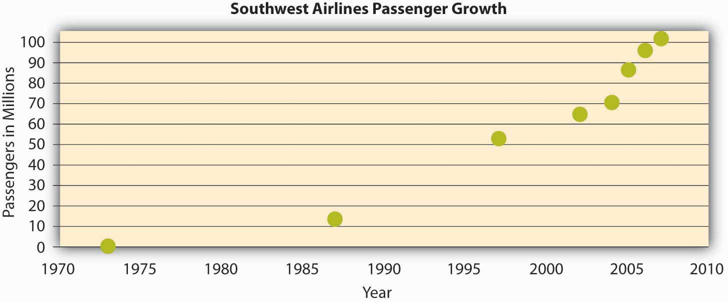 The growth in the number of passengers flying with Southwest Airlines from 1973 until 2007. In 2007, Southwest surpassed American Airlines as the most flown domestic airline. While price has played a role in this, their emphasis on service has been a key piece of their culture and competitive advantage.