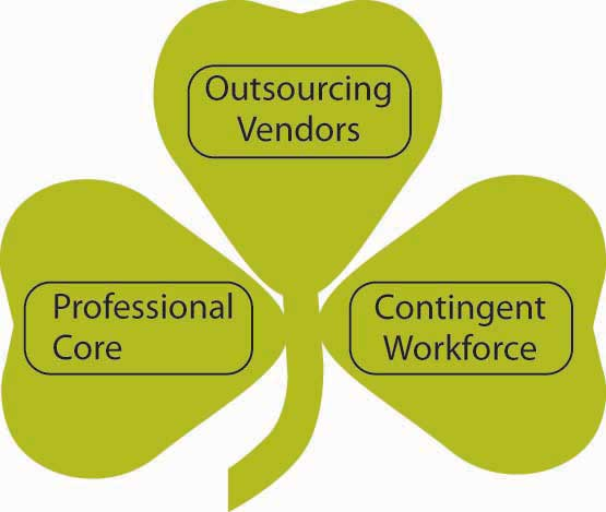 A shamrock organization includes an equal number of regular employees, temporary employees, and consultants and contracts