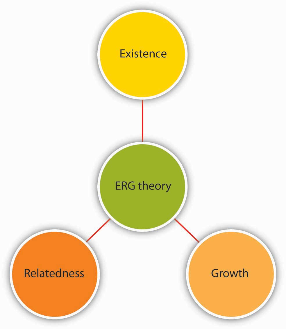 ERG theory includes existence, relatedness, and growth