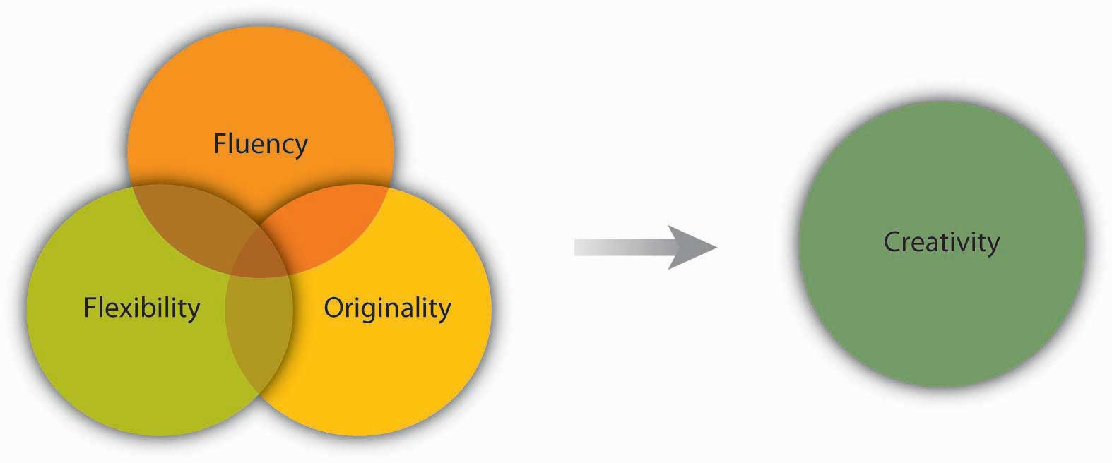 Dimensions of Creativity: fluency, flexibility, and originality