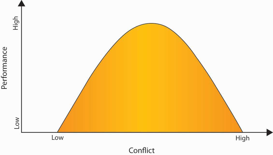 The Inverted U Relationship Between Performance and Conflict