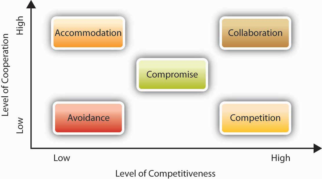 Conflict-Handling Styles: Level of Cooperation on the y-axis and Level of Competitiveness on the x-axis