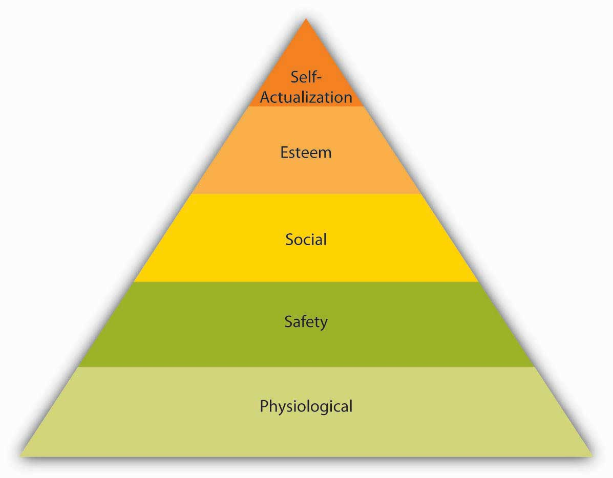 Maslow's Hierarchy of Age from the bottom to top: Physiological, Safety, Social, Esteem, and Self-Actualization