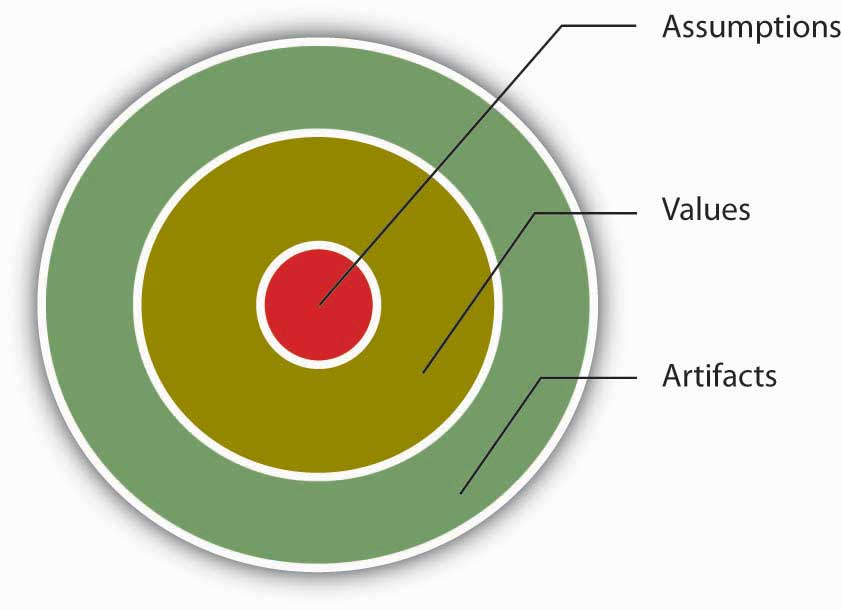 Organizational culture consists of three levels: Assumptions, Values, and Artifacts