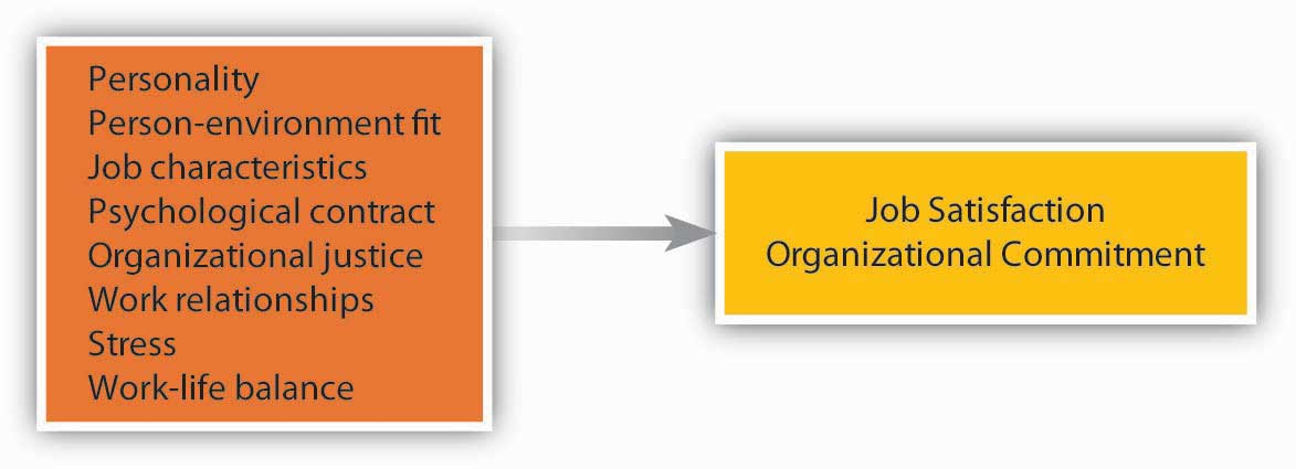 Factors Contributing to Job Satisfaction and Organizational Commitment