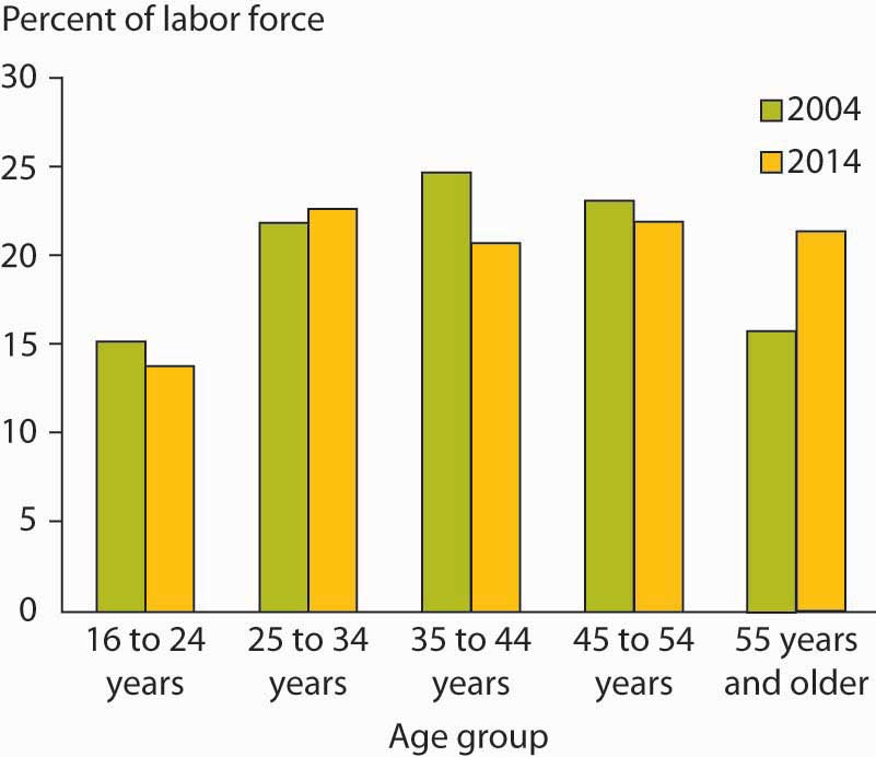 Percentage of Labor Force by Age Group for 2004 and Projections for 2014