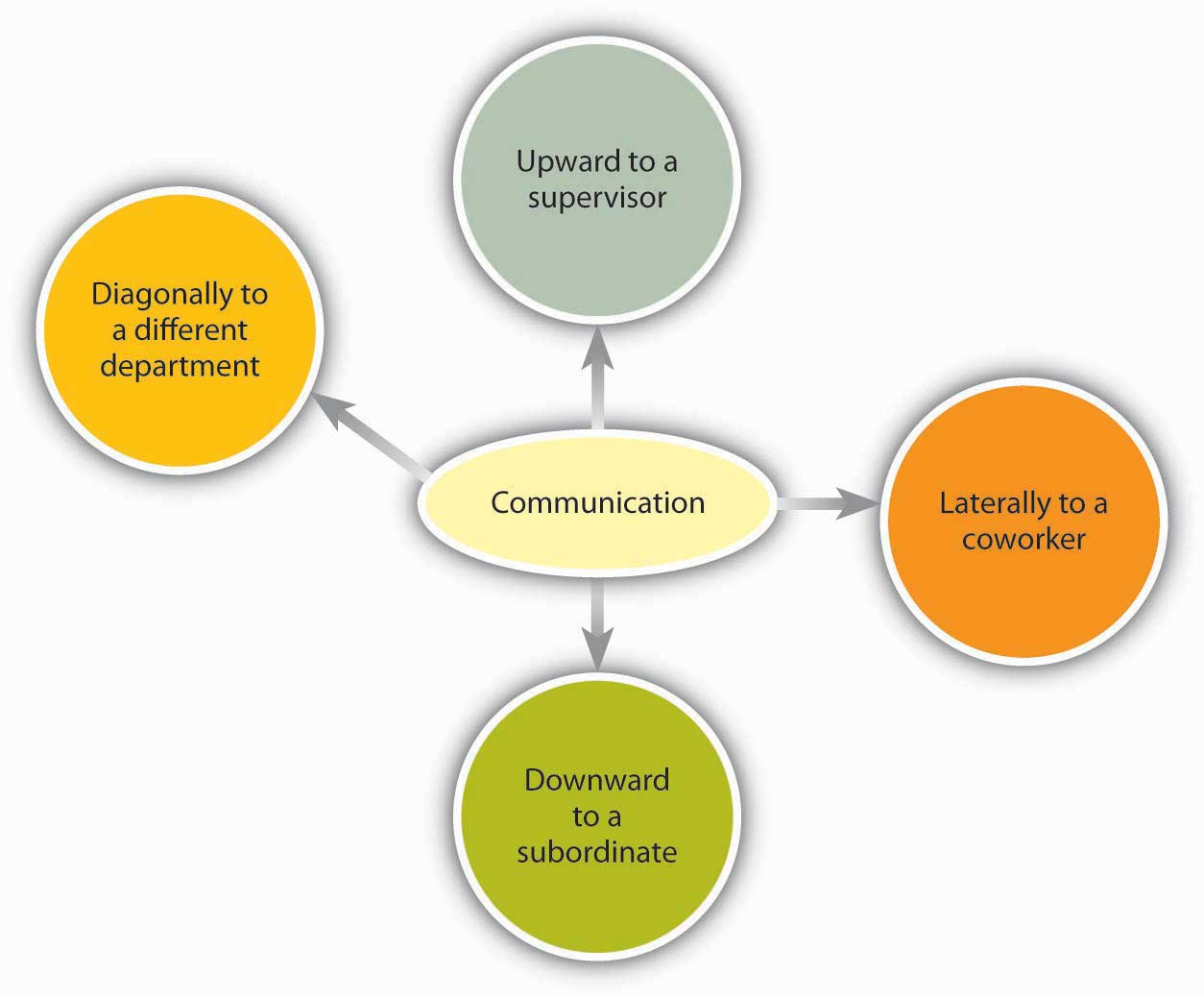 Communication: upward to a supervisor; laterally to a coworker; downward to a subordinate; and diagonally to a different department