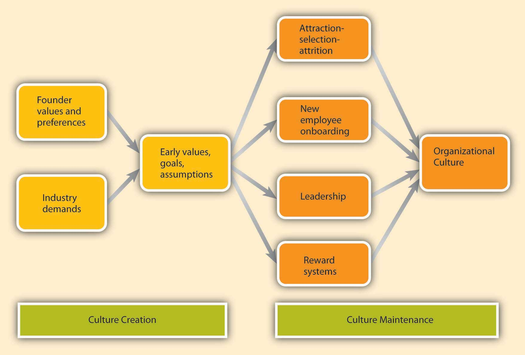Culture Creation and Maintenance