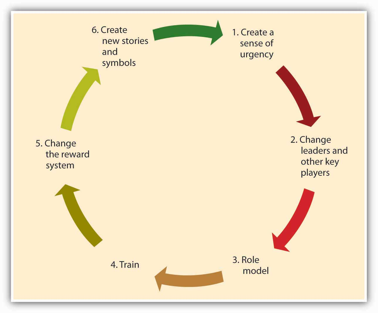 Six Steps to Culture Change: 1) Create a sense of urgency, 2) Change leaders and other key players, 3) Role model, 4) Train, 5) Change the reward system, 6) Create new stories and symbols