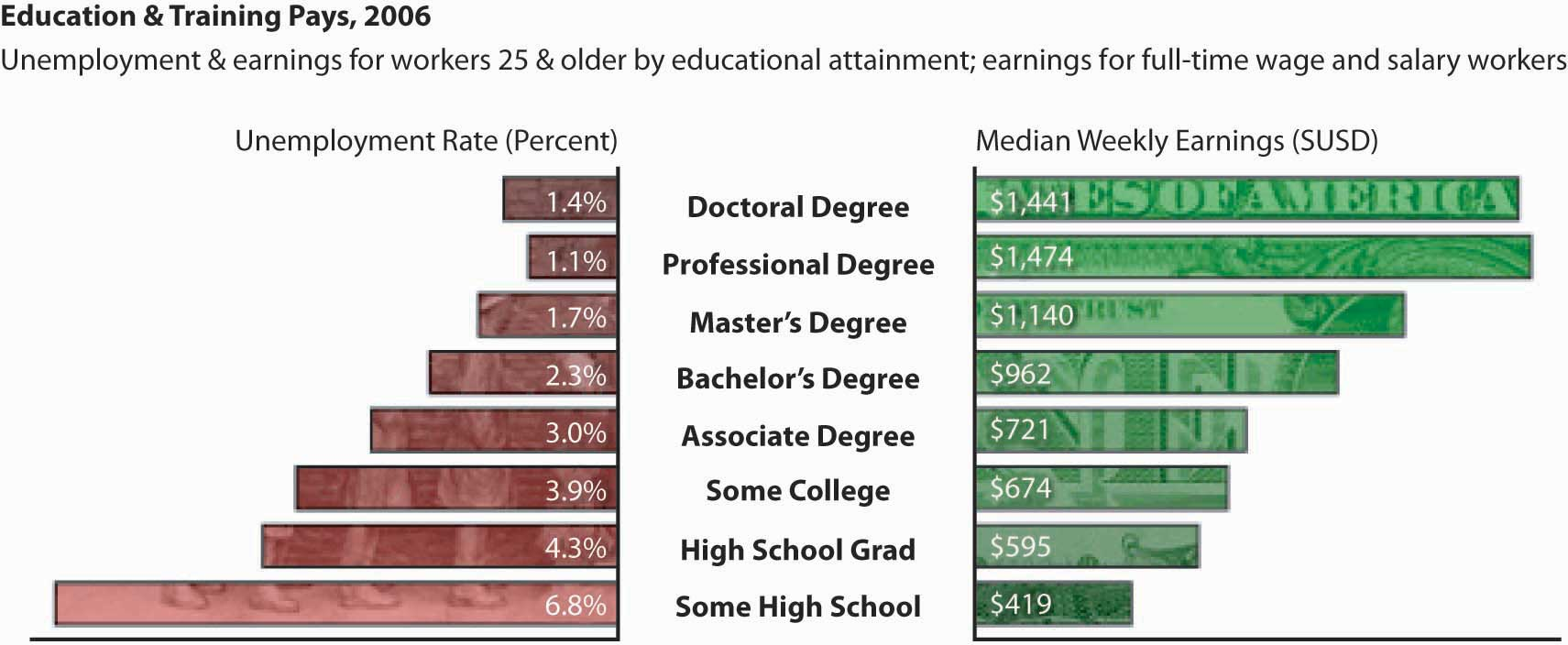 Education and training have financial payoffs as illustrated by these unemployment and earnings for workers 25 and older