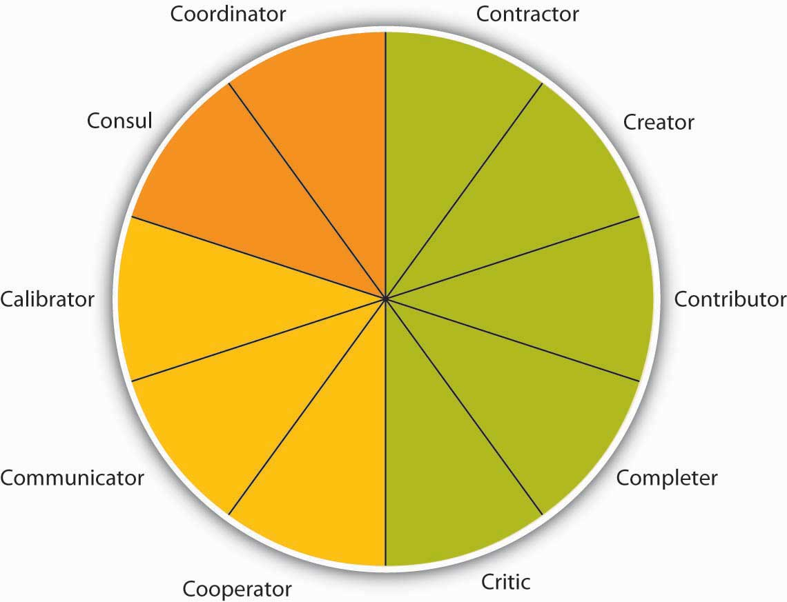 Terms are based on many roles being carried out, as summarized by the Team Role Typology. These 10 roles include task roles (contractor, creator, contributor, completer, and critic), social roles (calibrator, communicator, and cooperator), and boundary-spanning roles (consul and coordinator).