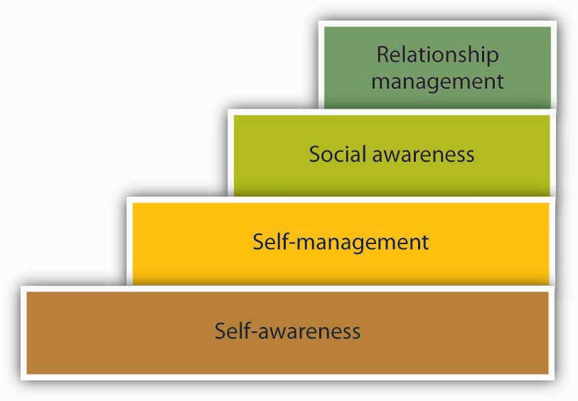 The four steps of emotional intelligence build upon one another. From the bottom step to the top step is self-awareness, self-management, social awareness, and relationship management