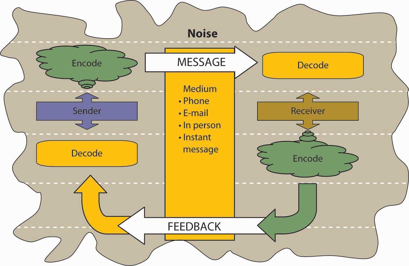 Process Model of Communication