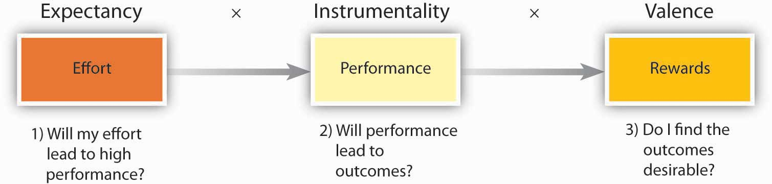 Summary of Expectancy Theory. Expectancy: Effort 1) Will my effort lead to high performance? Instrumentality: Performance 2) Will performance lead to outcomes? Valence: Rewards 3) Do I find the outcomes desirable?