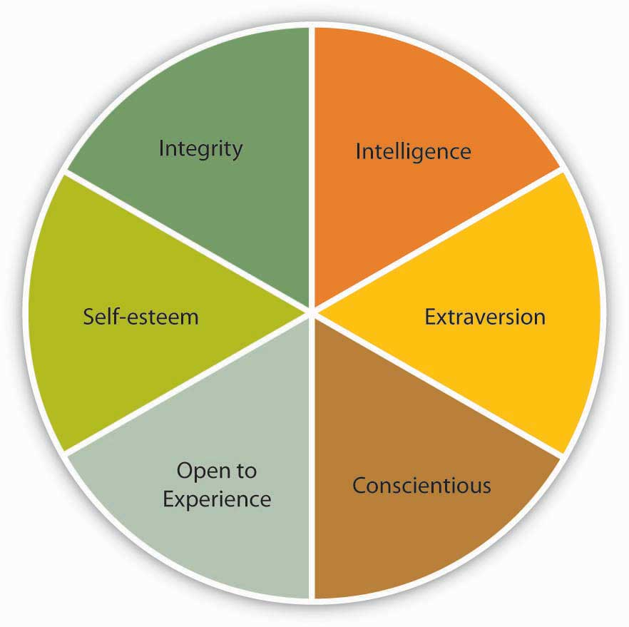 Key Traits Associated With Leadership: Intelligence, Extraversion, Conscientious, Open to Experience, Self-esteem, and Integrity