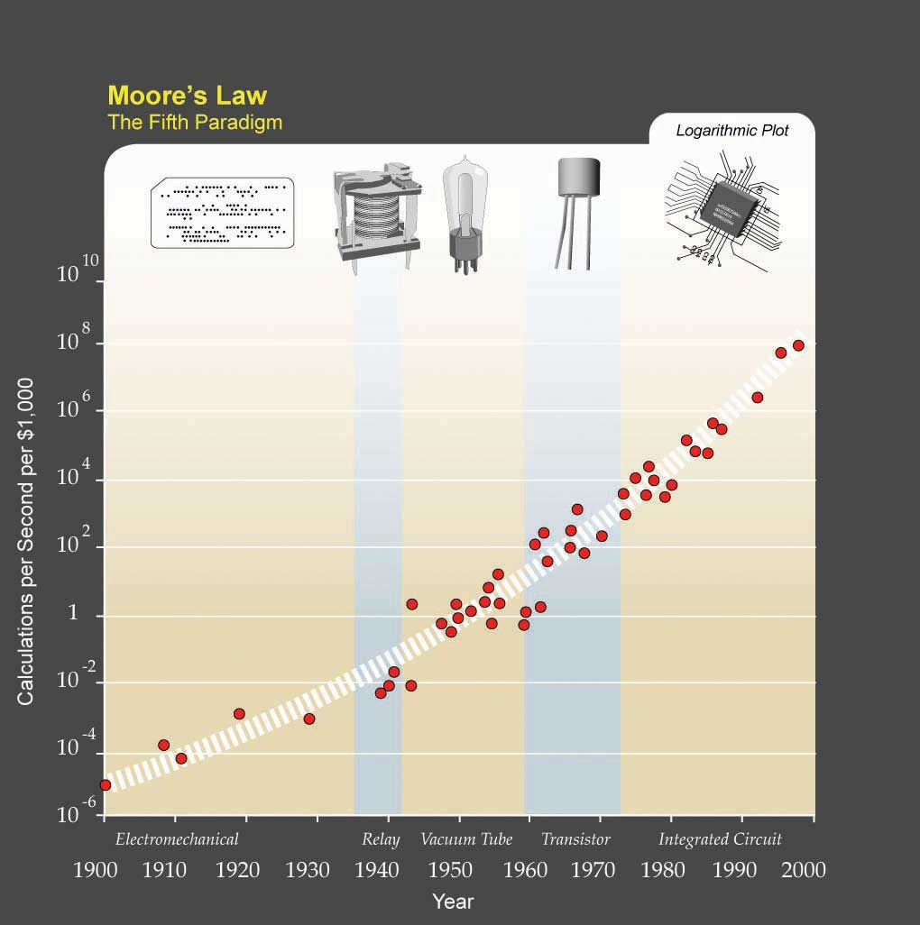 Ray Kurzweil expanded Moore's law from integrated circuits to earlier transistors, vacuum tubes, relays, and electromechanical computers to show that his trend holds there as well