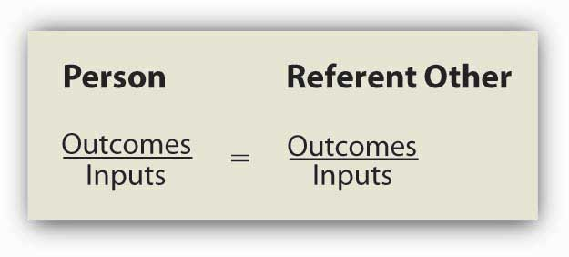 Equity is determined by comparing one's input-outcome ratio with the input-outcome ratio of a referent. When the two ratios are equal, equity exists
