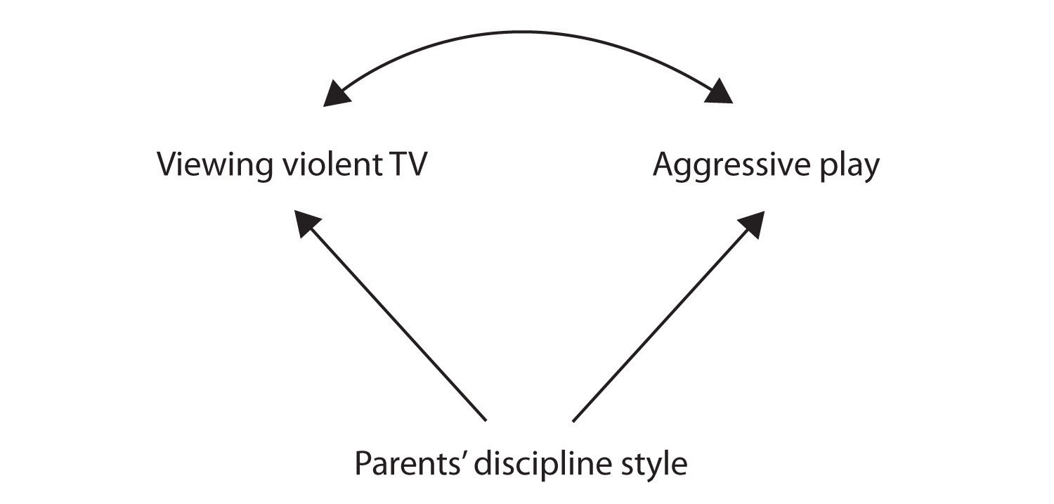 An example: Parents' discipline style may cause viewing violent TV, and it may also cause aggressive play.