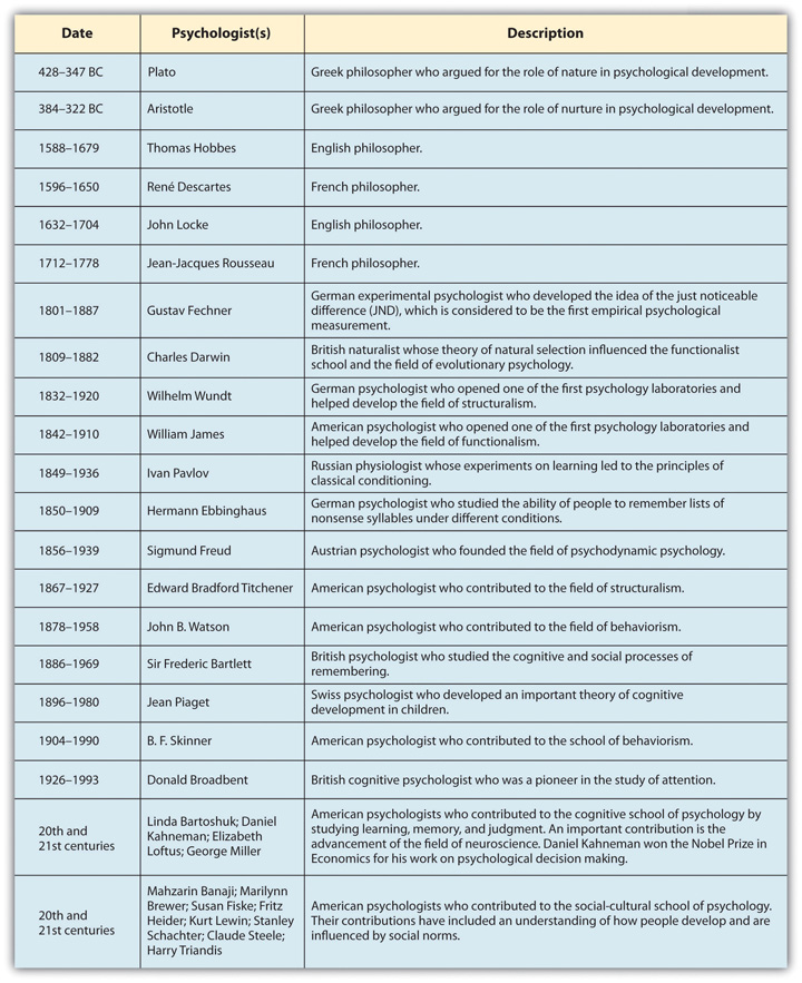 Although it cannot capture every important psychologist, this timeline shows some of the most important contributors to the history of psychology.