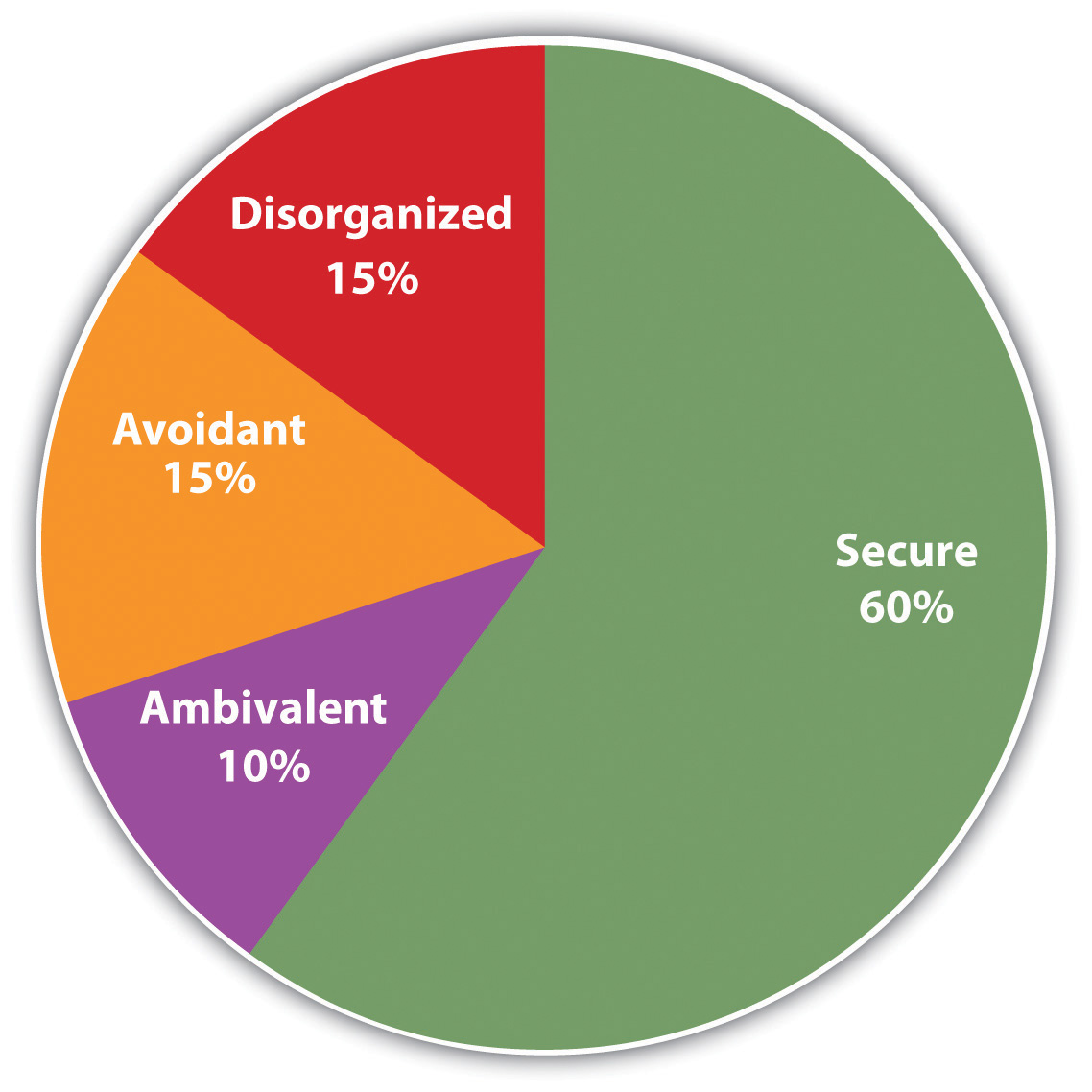 The graph shows the approximate proportion of children who have each of the four attachment styles. These proportions are fairly constant across cultures: 60% secure, 15% disorganized, 15% avoidant, and 10% ambivalent
