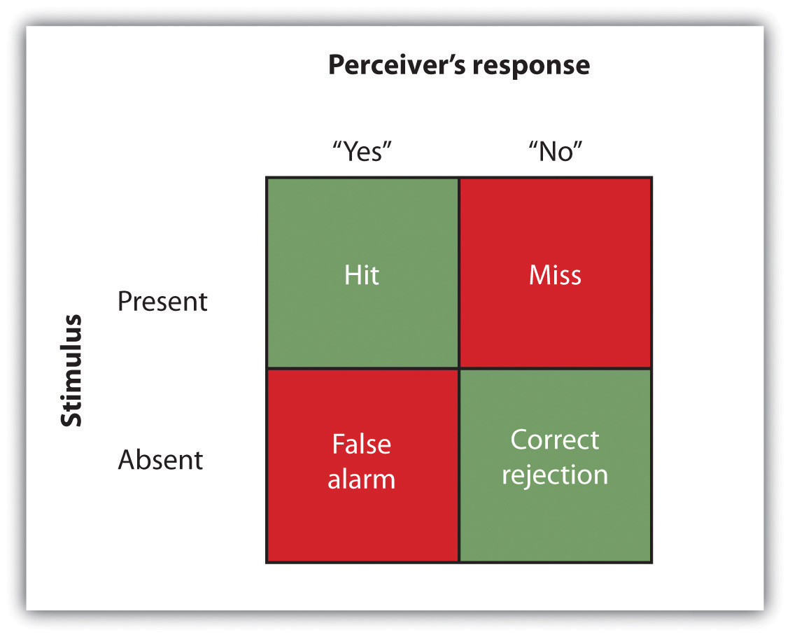 Our ability to accurately detect stimuli is measured using a signal detection analysis. Two of the possible decisions (hits and correct rejections) are accurate; the other two (misses and false alarms) are errors.