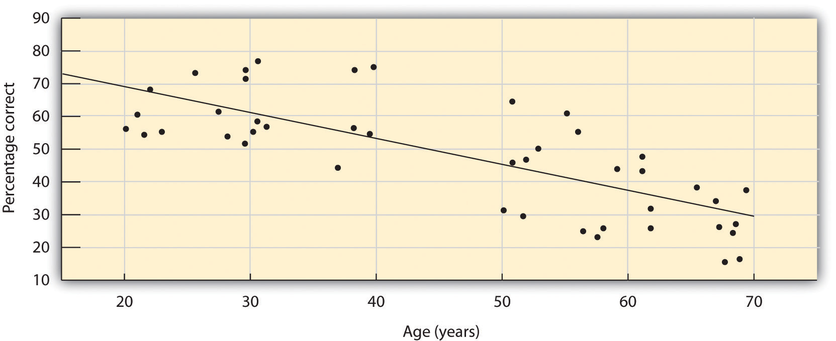 The ability to identify common odorants declines markedly between 20 and 70 years of age