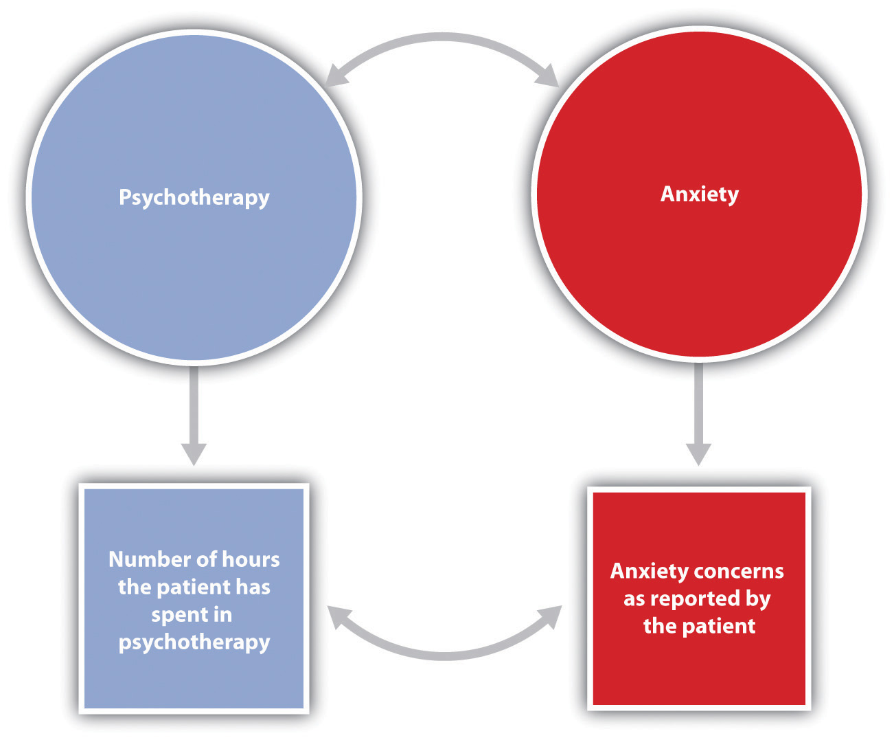 In this research hypothesis, the conceptual variable of attending psychotherapy is operationalized using the number of hours of psychotherapy the client has completed, and the conceptual variable of anxiety is operationalized using self-reported levels of anxiety. The research hypothesis is that more psychotherapy will be related to less reported anxiety.