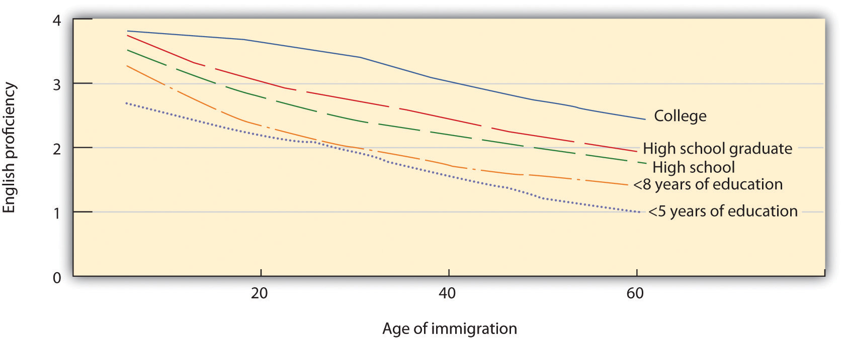 Hakuta, Bialystok, and Wiley (2003) found no evidence for critical periods in language learning. Regardless of level of education, self-reported second-language skills decreased consistently across age of immigration.