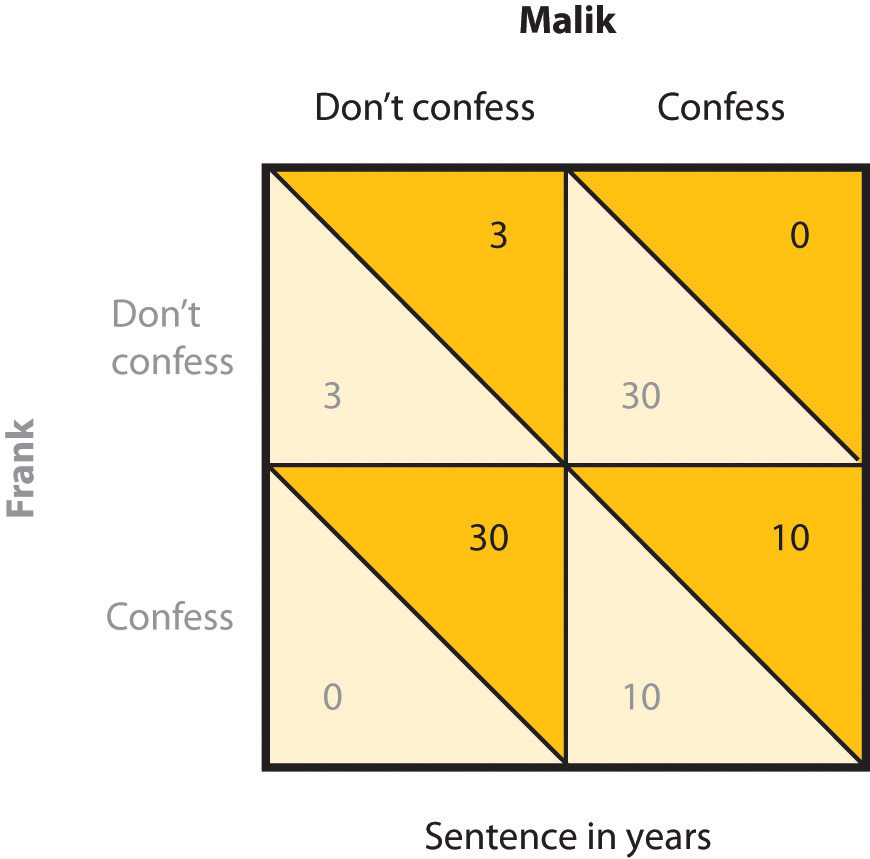 In the prisoner's dilemma game, two suspected criminals are interrogated separately. The matrix indicates the outcomes for each prisoner, measured as the number of years each is sentenced to prison, as a result of each combination of cooperative (don't confess) and competitive (confess) decisions. Outcomes for Malik are in black and outcomes for Frank are in grey.