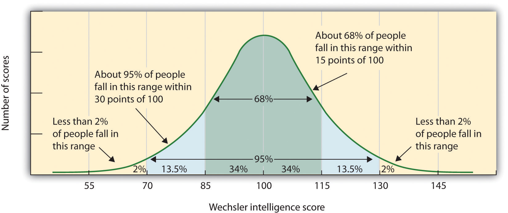 The normal distribution of IQ scores in the general population shows that most people have about average intelligence, while very few have extremely high or extremely low intelligence.
