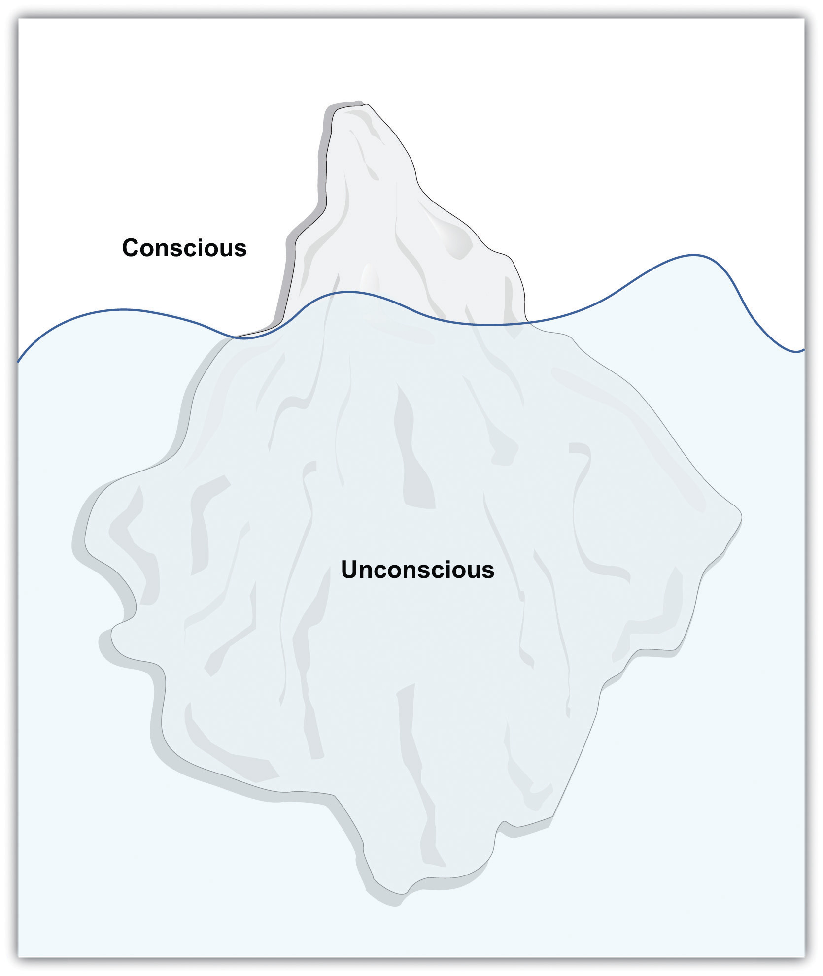 The Mind as an Iceberg (Conscious is the tip, the unconscious is far under water)